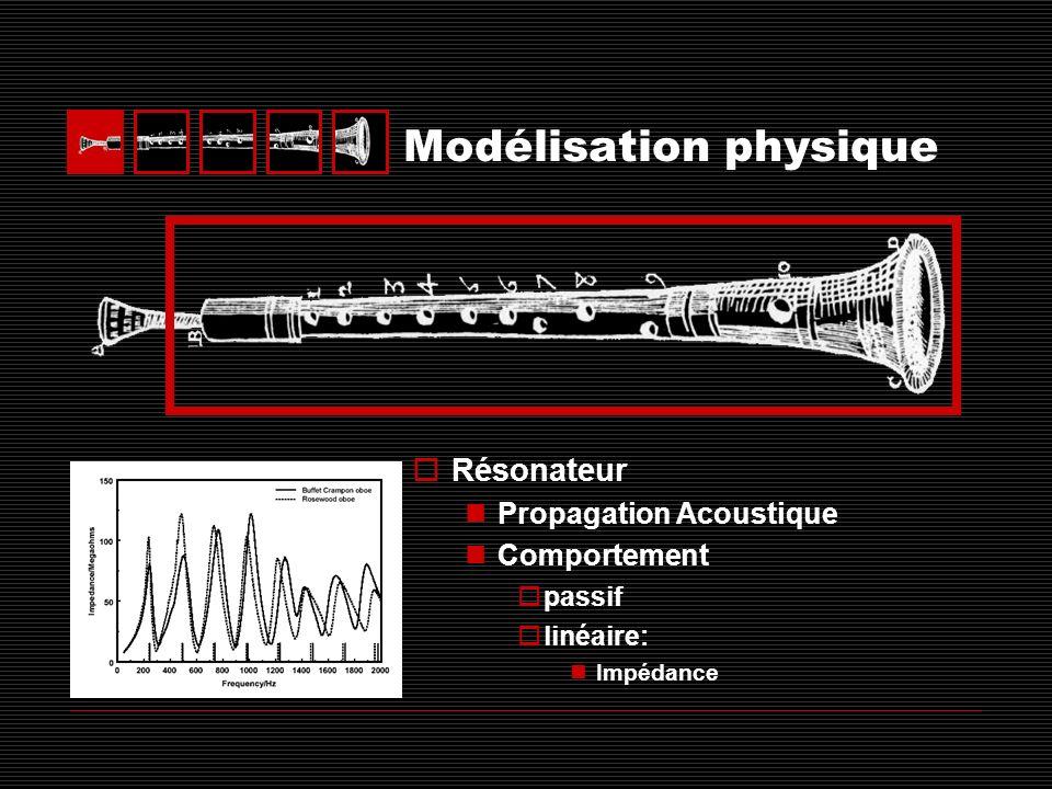 Différence de pression débi t Anche ouverteAnche plaquée Modélisation physique Excitateur Comportement non- linéaire: Courbe caractéristique