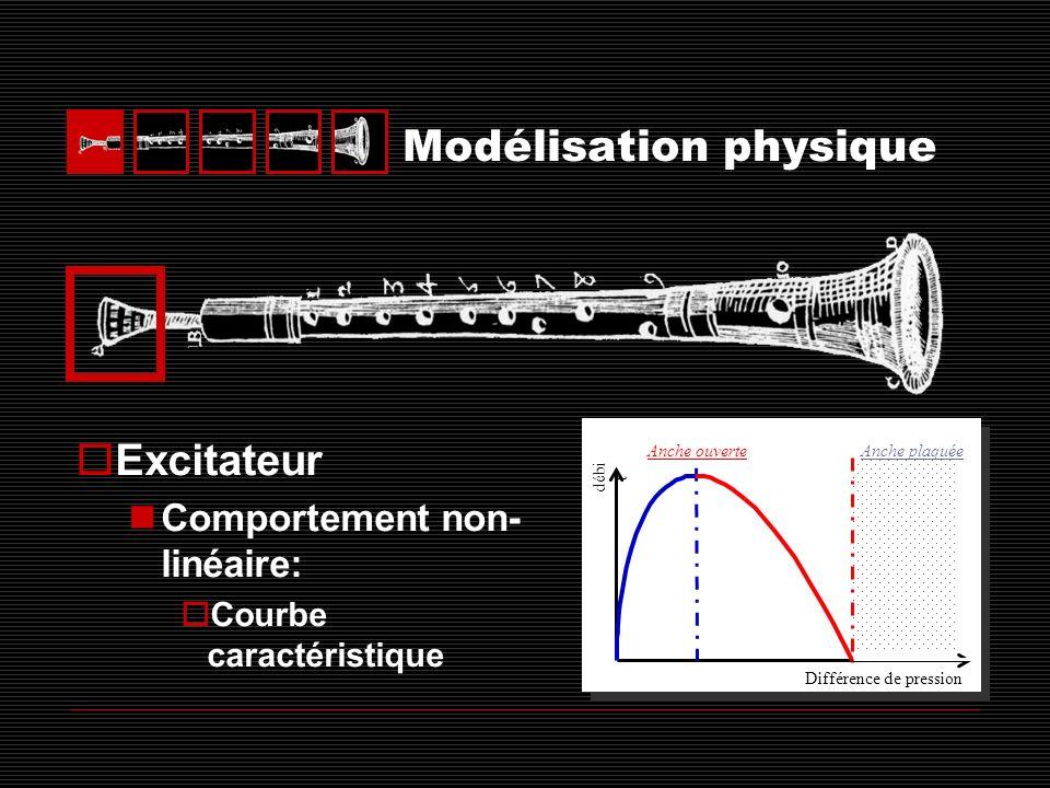Modèles dinstrument à anche prpr pbpb pbpb prpr Propagation linéaire Résonateur: Bernoulli:.