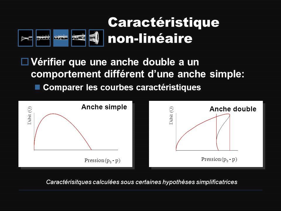 Caractéristique non-linéaire Vérifier que une anche double a un comportement différent dune anche simple: Comparer les courbes caractéristiques Débit
