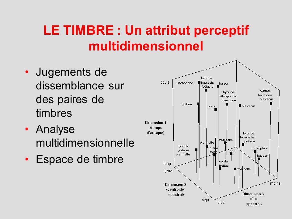 ETUDE DE LA PERCEPTION DU TIMBRE MUSICAL : De la psychophysique à l'imagerie cérébrale Anne Caclin IRCAM-CNRS, Perception & Cognition Musicales INSERM