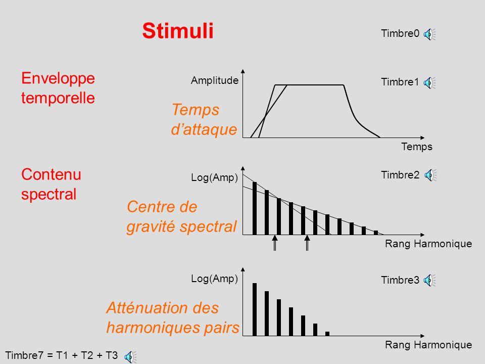 LE TIMBRE : Un attribut perceptif multidimensionnel Jugements de dissemblance sur des paires de timbres Analyse multidimensionnelle Espace de timbre