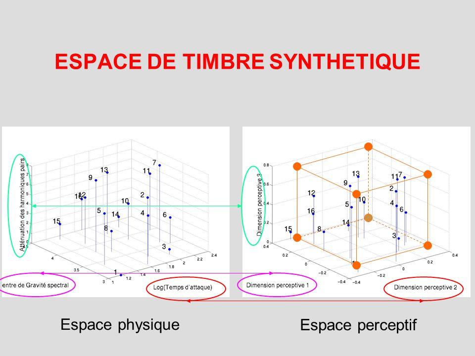 Stimuli Enveloppe temporelle Contenu spectral Amplitude Log(Amp) Temps Rang Harmonique Timbre0 Timbre1 Timbre2 Timbre3 Timbre7 = T1 + T2 + T3 Temps da