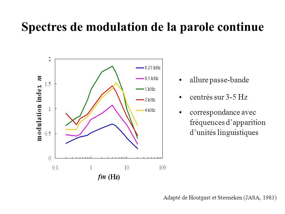 Adapté de Houtgast et Steeneken (JASA, 1983) Spectres de modulation de la parole continue allure passe-bande centrés sur 3-5 Hz correspondance avec fréquences dapparition dunités linguistiques