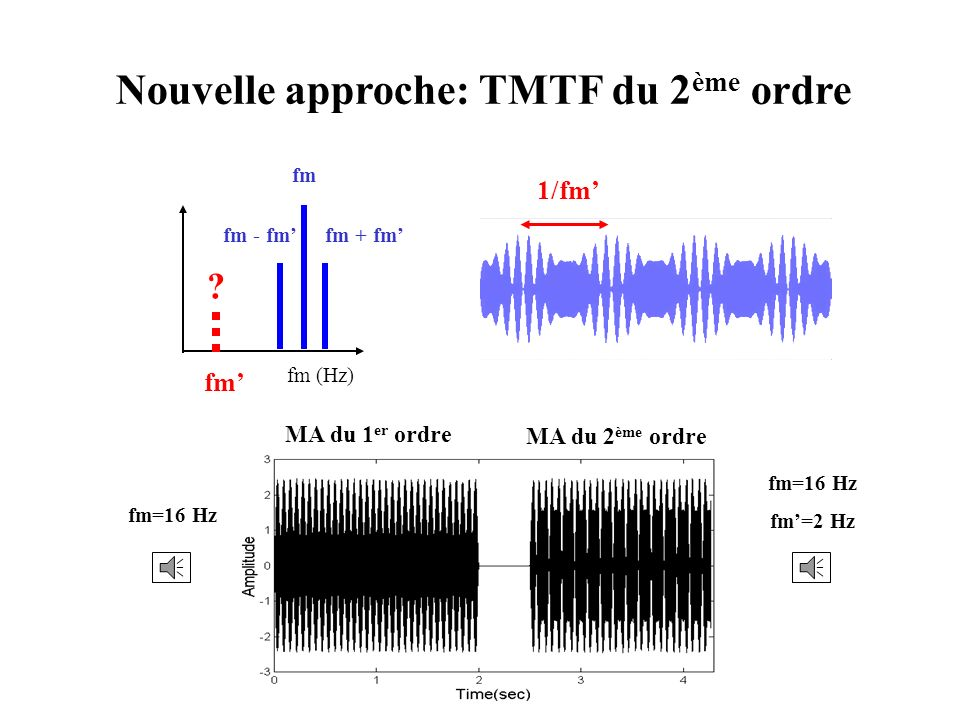Nouvelle approche: TMTF du 2 ème ordre fm (Hz) .