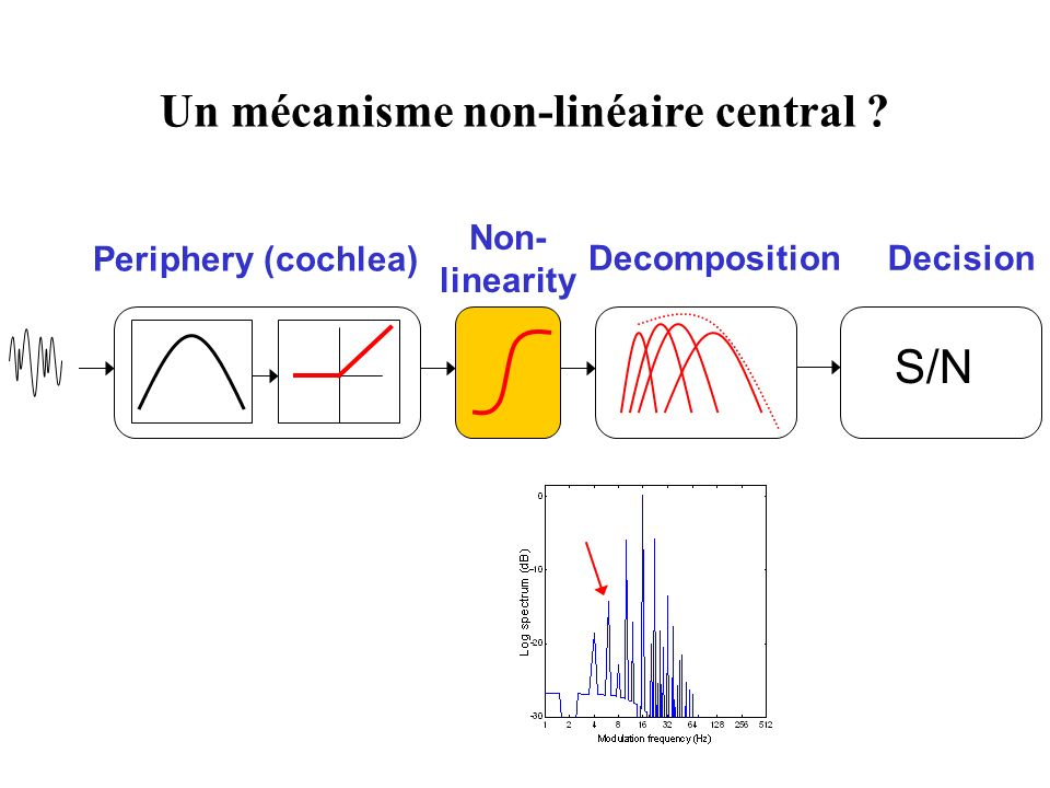 Periphery (cochlea) S/N DecisionDecomposition Non- linearity Un mécanisme non-linéaire central ?