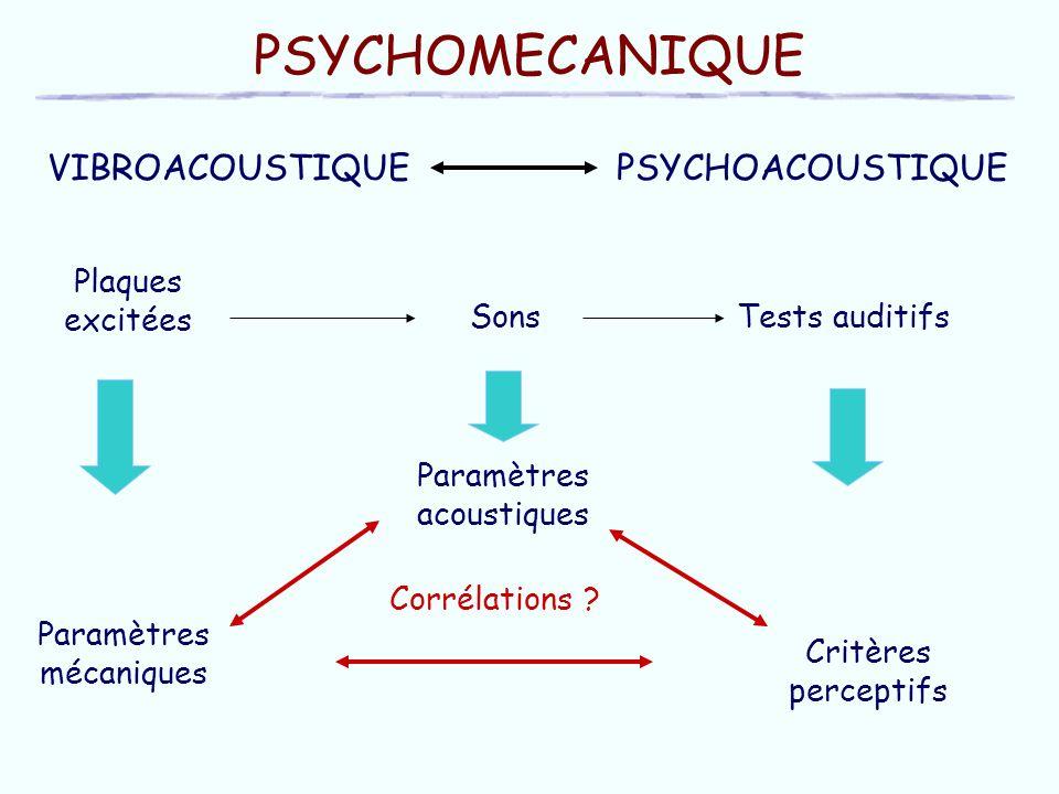 PSYCHOMECANIQUE PSYCHOACOUSTIQUEVIBROACOUSTIQUE Plaques excitées Paramètres mécaniques Critères perceptifs Paramètres acoustiques Sons Corrélations .