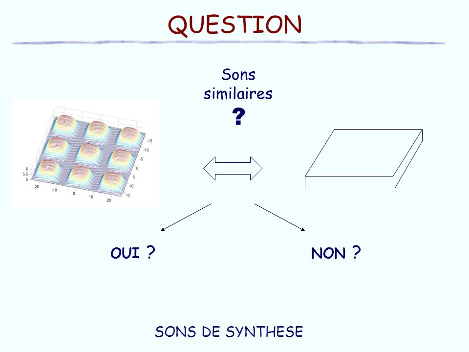 QUESTION Sons similaires ? OUI ? NON ? SONS DE SYNTHESE