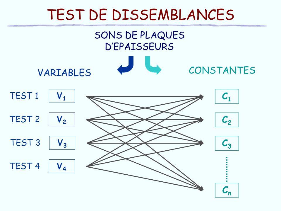 TEST DE DISSEMBLANCES C1C1 CnCn C3C3 C2C2 SONS DE PLAQUES DEPAISSEURS V1V1 TEST 1 V2V2 TEST 2 V3V3 TEST 3 V4V4 TEST 4 CONSTANTES VARIABLES