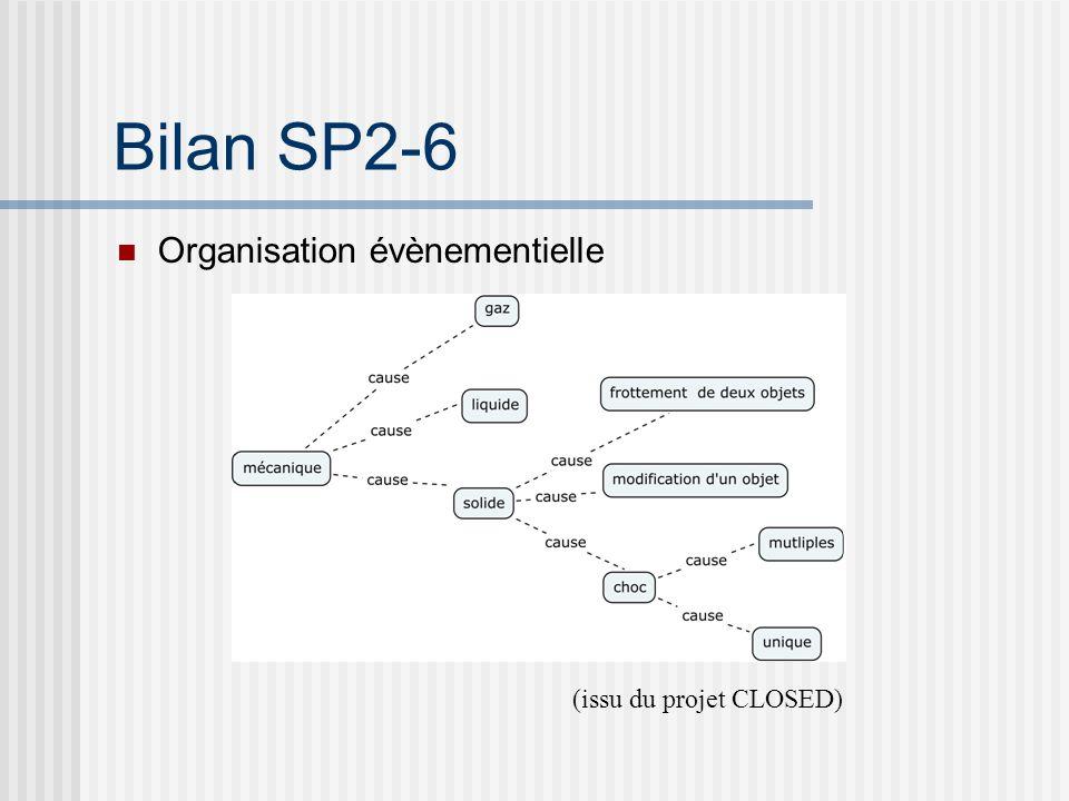 Bilan SP2-6 Organisation acoustique cf. SP2-4