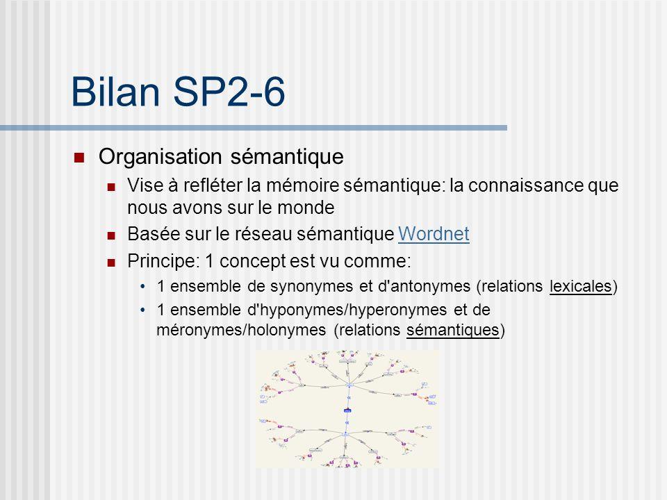Bilan SP2-6 Organisation évènementielle (issu du projet CLOSED)