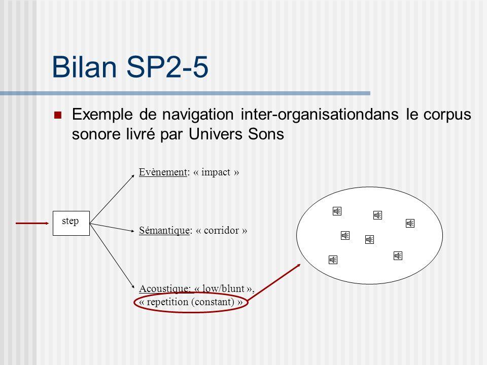 Bilan SP2-5 Exemple de navigation inter-organisation dans le corpus sonore livré par Univers Sons Acoustique Evènements Sémantique