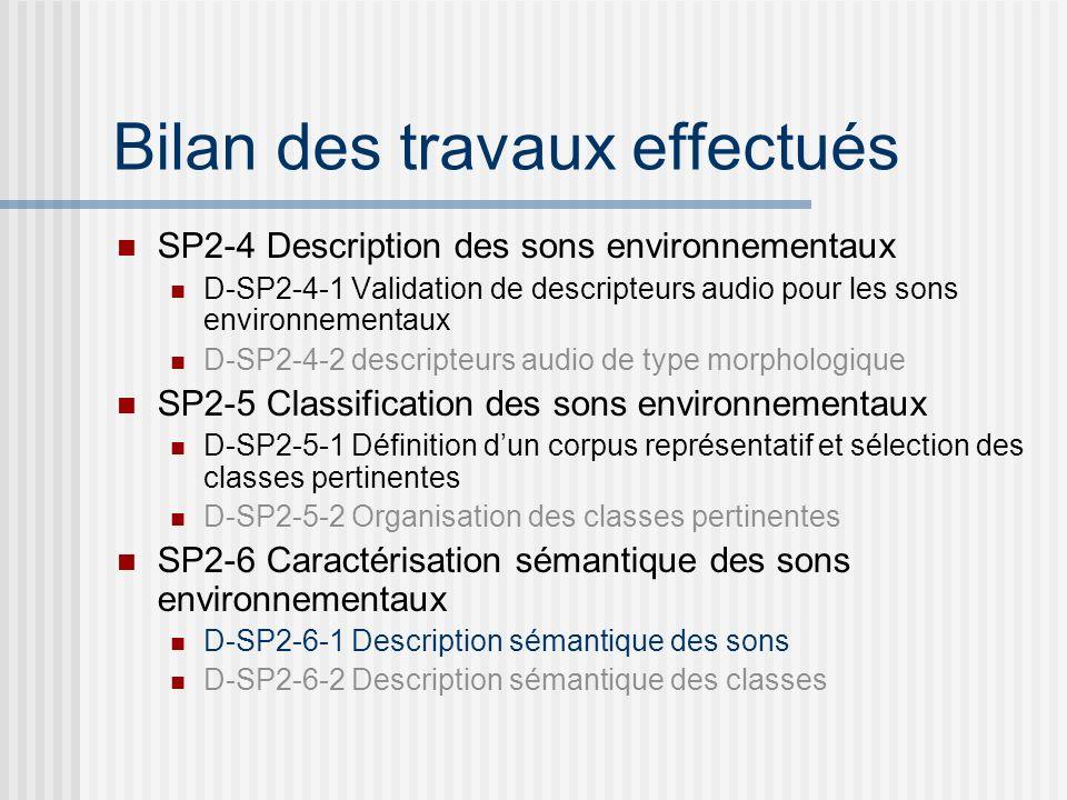 Bilan des travaux effectués SP2-4 Description des sons environnementaux D-SP2-4-1 Validation de descripteurs audio pour les sons environnementaux D-SP2-4-2 descripteurs audio de type morphologique SP2-5 Classification des sons environnementaux D-SP2-5-1 Définition dun corpus représentatif et sélection des classes pertinentes D-SP2-5-2 Organisation des classes pertinentes SP2-6 Caractérisation sémantique des sons environnementaux D-SP2-6-1 Description sémantique des sons D-SP2-6-2 Description sémantique des classes