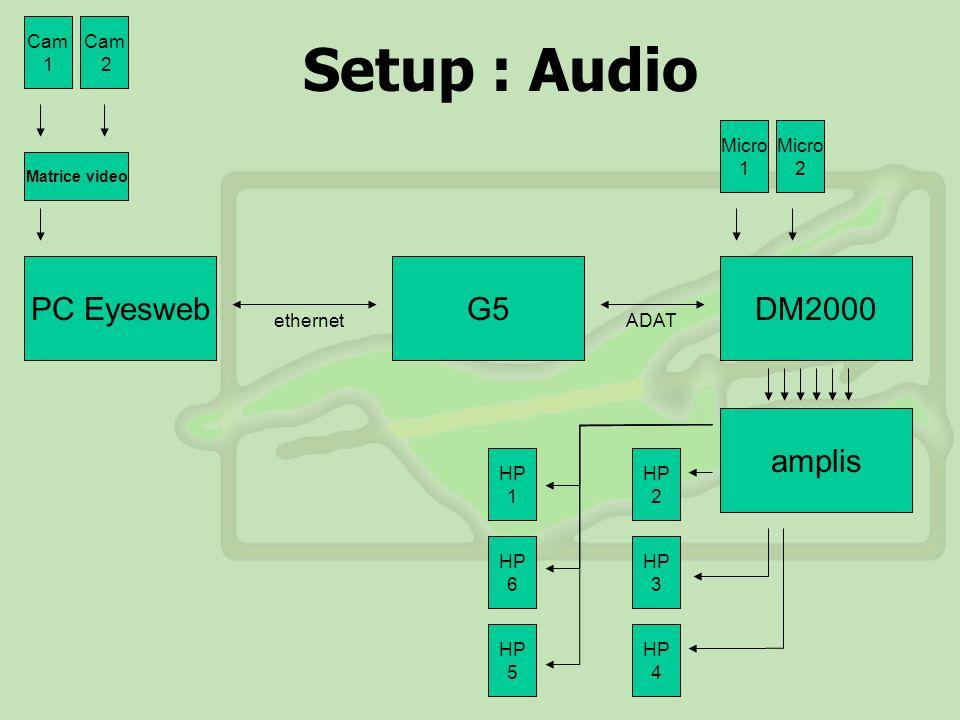 Captation et Vidéo Logiciel utilisé : EyesWeb sur PC, développé par InfoMus Lab à luniversité de Gênes (www.eyesweb.org) 2 Caméras DV reliées au PC en composite via une matrice KRAMER commandée par le PC Données gestuelles envoyées du PC vers le MAC : - liaison Ethernet - protocole Open Sound Control