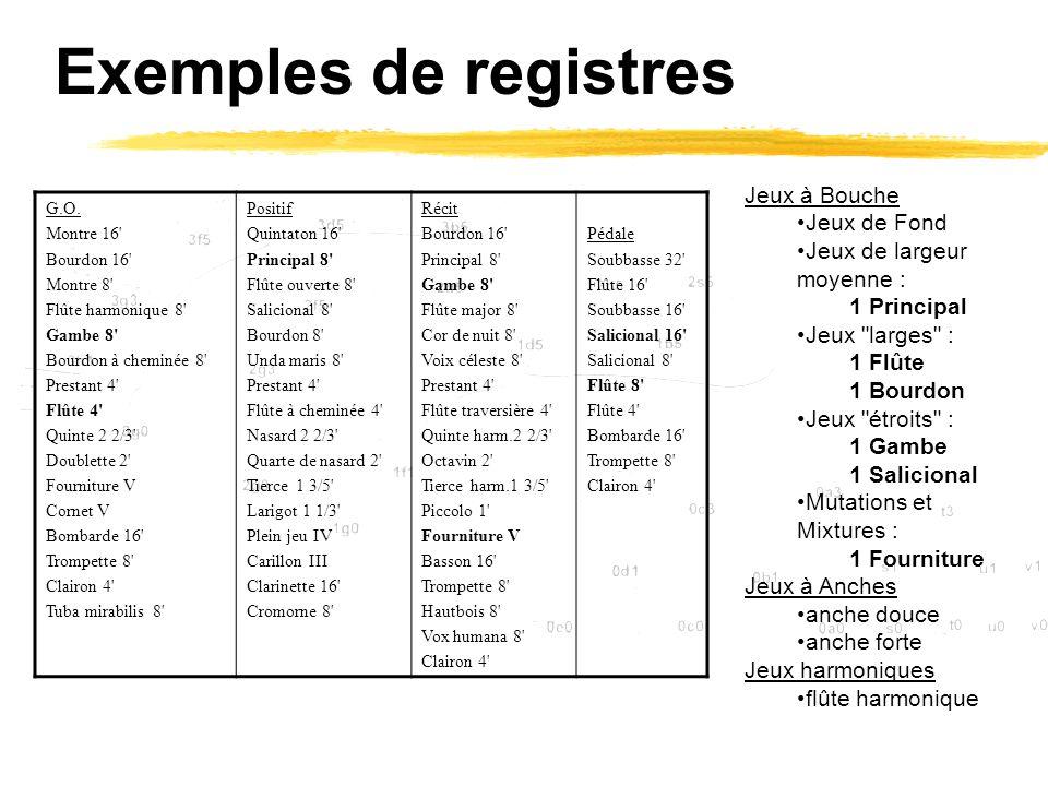 Exemples de registres G.O. Montre 16' Bourdon 16' Montre 8' Flûte harmonique 8' Gambe 8' Bourdon à cheminée 8' Prestant 4' Flûte 4' Quinte 2 2/3' Doub