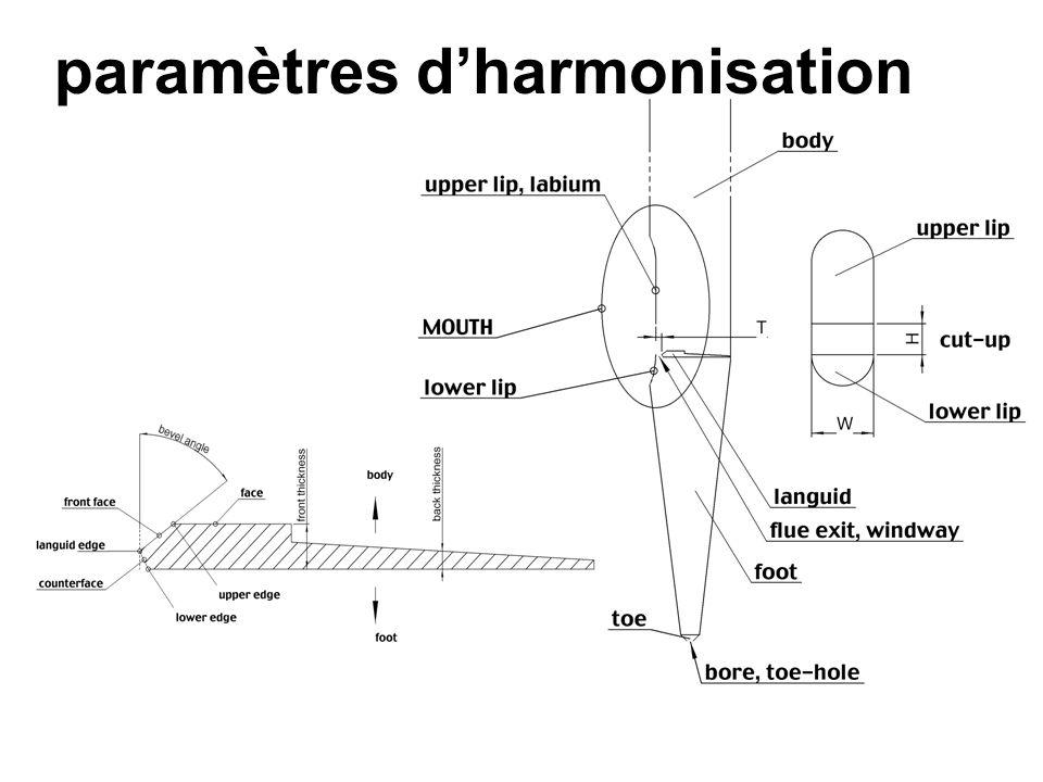 Principe de lorgue du PBA zCommande électronique de lorgue zAdjonction dun dispositif de synthèse sonore numérique yÉtendre les possibilités de lorgue « acoustique » yÀ des fins xFonctionnelles xEsthétiques zProjet interdisciplinaire appliqué (7 mois)