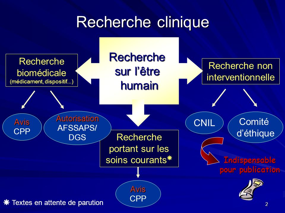 2 Recherche clinique Recherche non interventionnelle Recherche biomédicale (médicament, dispositif...) Recherche sur lêtre humain Recherche portant su
