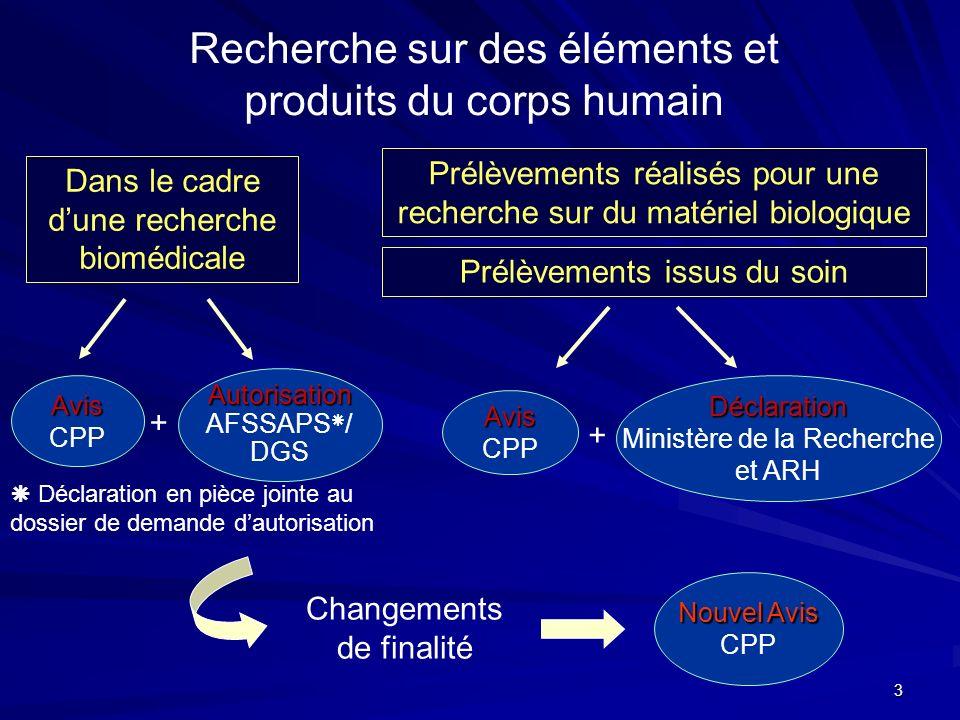 3 Recherche sur des éléments et produits du corps humain Prélèvements issus du soin Dans le cadre dune recherche biomédicale Changements de finalité D