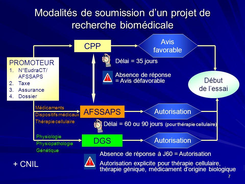 7 Modalités de soumission dun projet de recherche biomédicale PROMOTEUR 1.N°EudraCT/ AFSSAPS 2.Taxe 3.Assurance 4.Dossier CPP AFSSAPS Avis favorable A