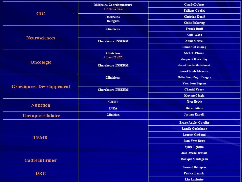 Déroulement dune session du CT CIC Présentation du projet par linvestigateur principal ou son représentant (.ppt) Questions – Réponses Décision écrite (Médecins CIC) 1.Validé sans modification 2.Validé avec modifications mineures ne donnant pas lieu à une évaluation ultérieure du CT 3.Réserves de modifications notables devant être vérifiées par le Coordonnateur ou le Médecin Délégué avant validation 4.Réserves de modifications majeures nécessitant re-soumission à une réunion ultérieure du CT.