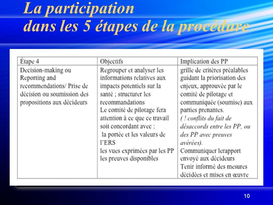 10 La participation dans les 5 étapes de la procédure