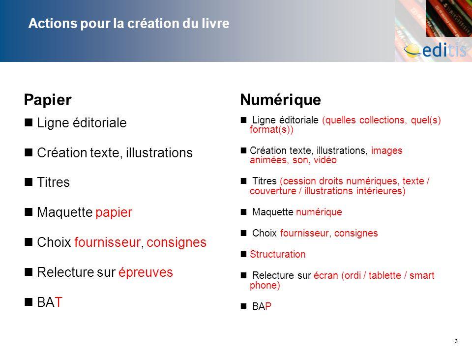 3 Actions pour la création du livre Papier Ligne éditoriale Création texte, illustrations Titres Maquette papier Choix fournisseur, consignes Relectur