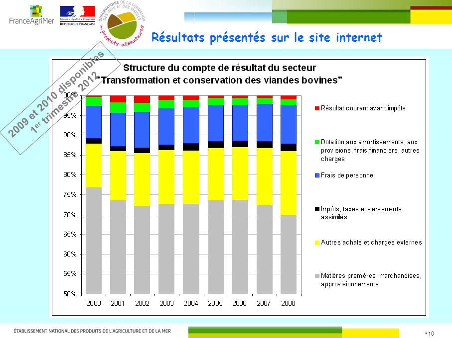 10 Résultats présentés sur le site internet 2009 et 2010 disponibles 1 er trimestre 2012