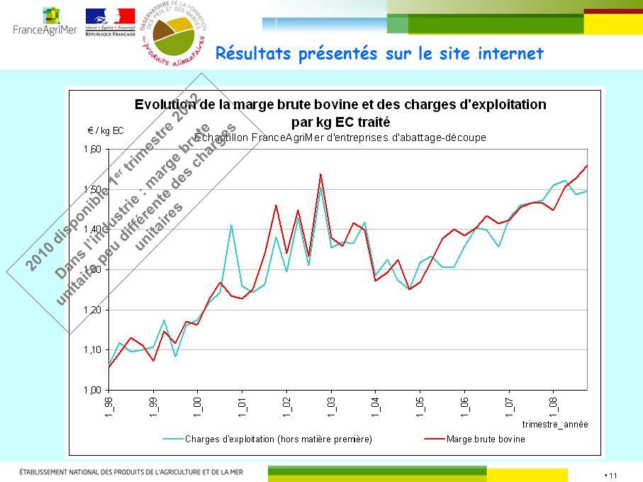 11 Résultats présentés sur le site internet 2010 disponible 1 er trimestre 2012 Dans lindustrie : marge brute unitaire peu différente des charges unit