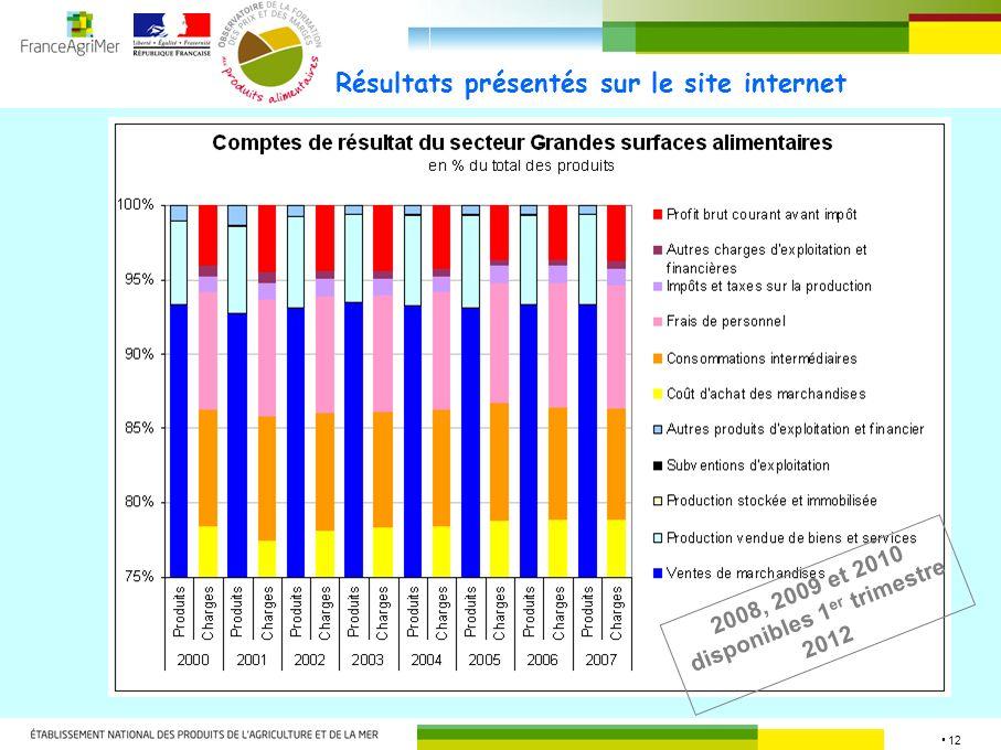 12 Résultats présentés sur le site internet 2008, 2009 et 2010 disponibles 1 er trimestre 2012