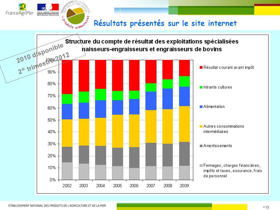 13 Résultats présentés sur le site internet 2010 disponible 2° trimestre 2012