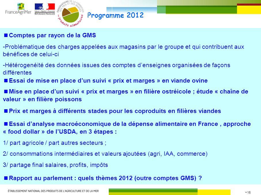 15 Programme 2012 Comptes par rayon de la GMS -Problématique des charges appelées aux magasins par le groupe et qui contribuent aux bénéfices de celui