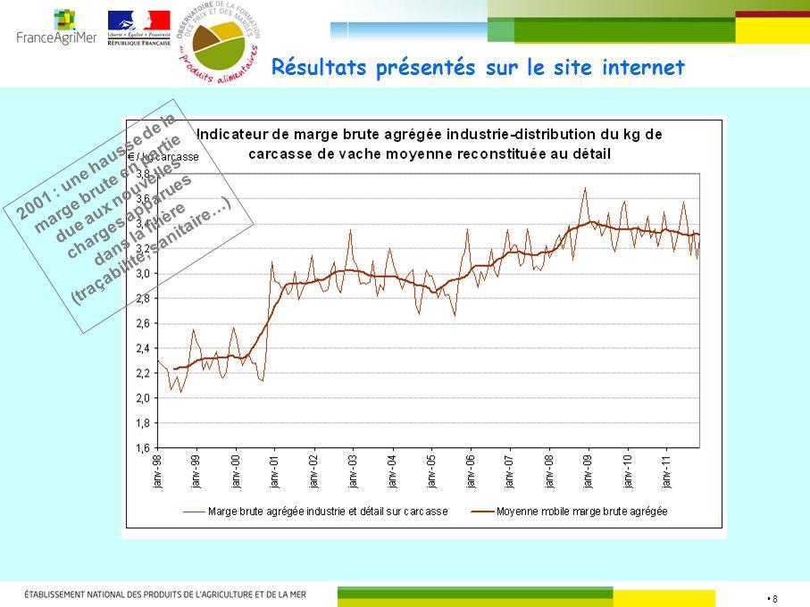 8 Résultats présentés sur le site internet 2001 : une hausse de la marge brute en partie due aux nouvelles charges apparues dans la filière (traçabili