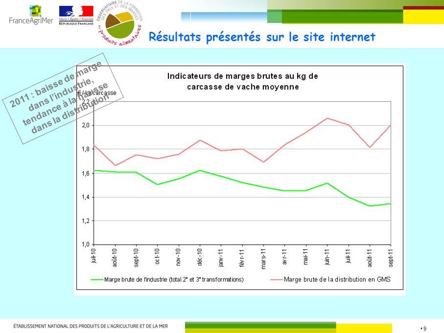 9 Résultats présentés sur le site internet 2011 : baisse de marge dans lindustrie, tendance à la hausse dans la distribution