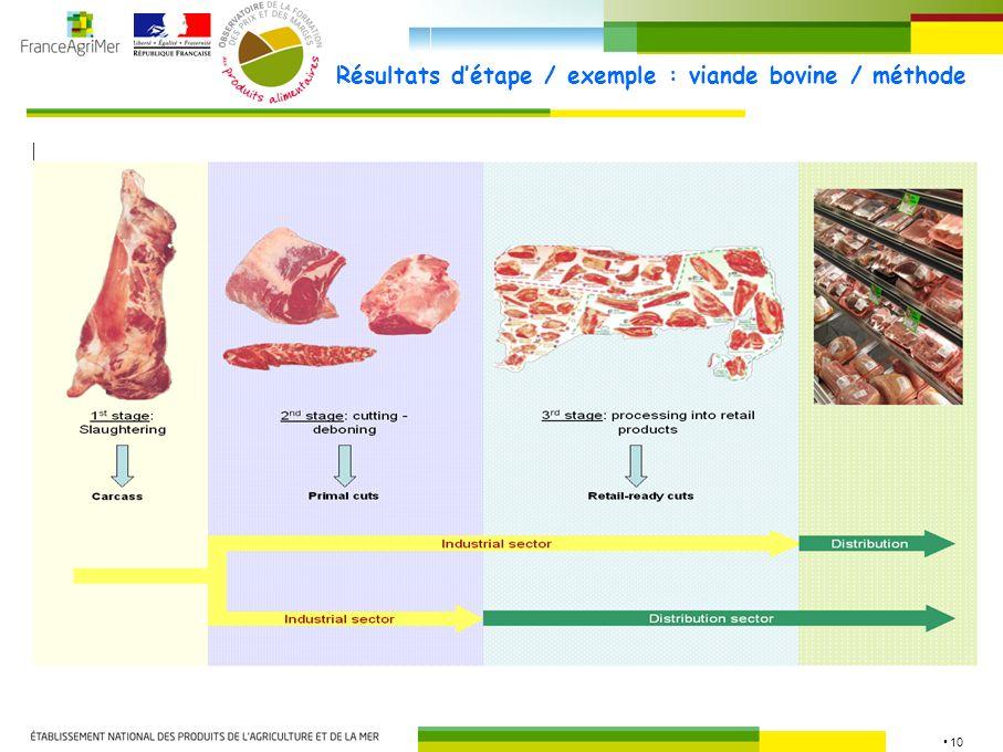 10 Résultats détape / exemple : viande bovine / méthode