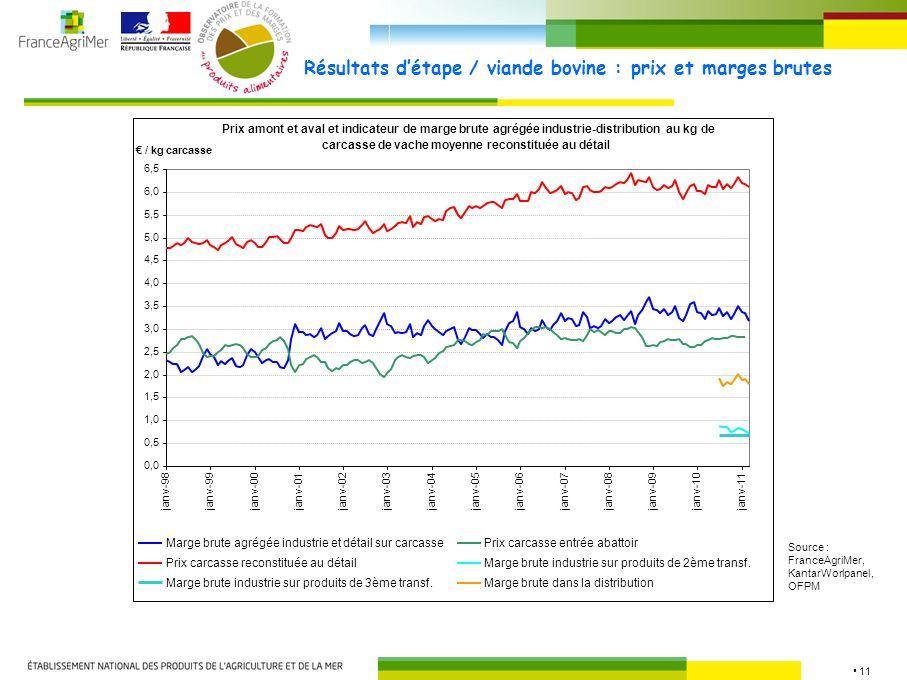 11 Résultats détape / viande bovine : prix et marges brutes Source : FranceAgriMer, KantarWorlpanel, OFPM Prix amont et aval et indicateur de marge brute agrégée industrie-distribution au kg de carcasse de vache moyenne reconstituée au détail 0,0 0,5 1,0 1,5 2,0 2,5 3,0 3,5 4,0 4,5 5,0 5,5 6,0 6,5 janv-98 janv-99janv-00janv-01janv-02janv-03janv-04janv-05janv-06janv-07janv-08janv-09 janv-10janv-11 / kg carcasse Marge brute agrégée industrie et détail sur carcassePrix carcasse entrée abattoir Prix carcasse reconstituée au détailMarge brute industrie sur produits de 2ème transf.