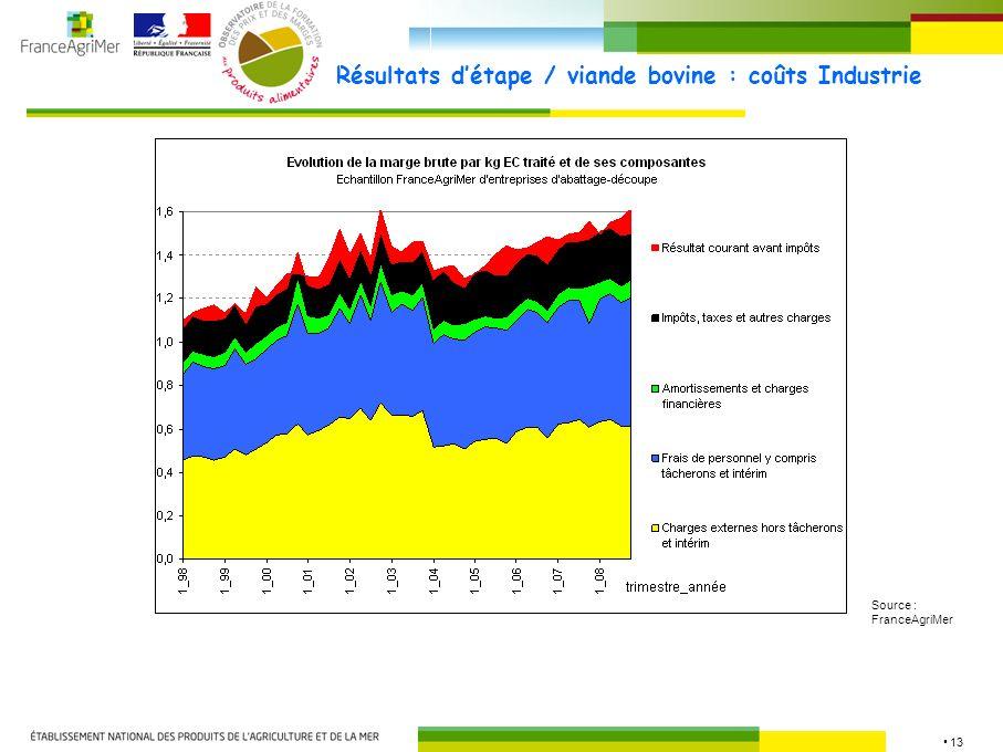 13 Résultats détape / viande bovine : coûts Industrie Source : FranceAgriMer