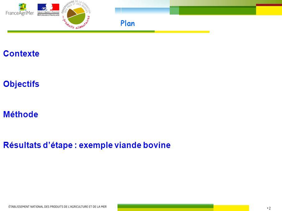 2 Plan Contexte Méthode Objectifs Résultats détape : exemple viande bovine