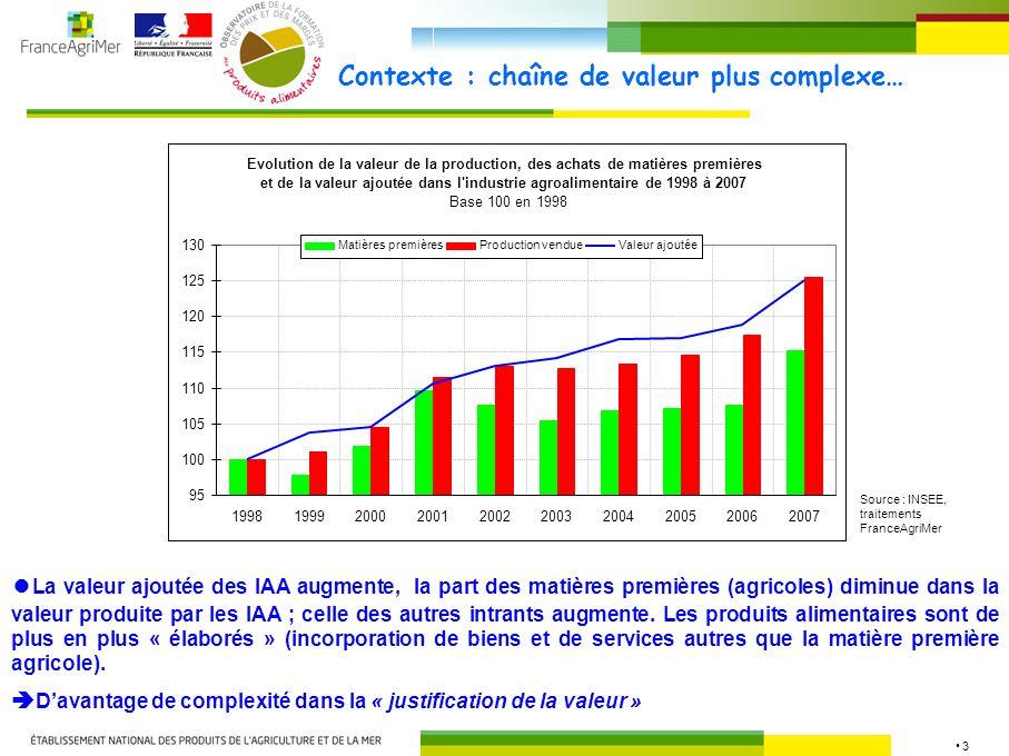 3 Contexte : chaîne de valeur plus complexe… Evolution de la valeur de la production, des achats de matières premières et de la valeur ajoutée dans l industrie agroalimentaire de 1998 à 2007 Base 100 en 1998 95 100 105 110 115 120 125 130 1998199920002001200220032004200520062007 Matières premièresProduction vendueValeur ajoutée La valeur ajoutée des IAA augmente, la part des matières premières (agricoles) diminue dans la valeur produite par les IAA ; celle des autres intrants augmente.