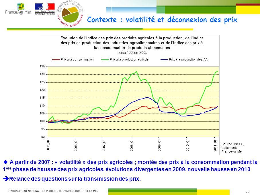 4 Contexte : volatilité et déconnexion des prix A partir de 2007 : « volatilité » des prix agricoles ; montée des prix à la consommation pendant la 1 ère phase de hausse des prix agricoles, évolutions divergentes en 2009, nouvelle hausse en 2010 Relance des questions sur la transmission des prix.