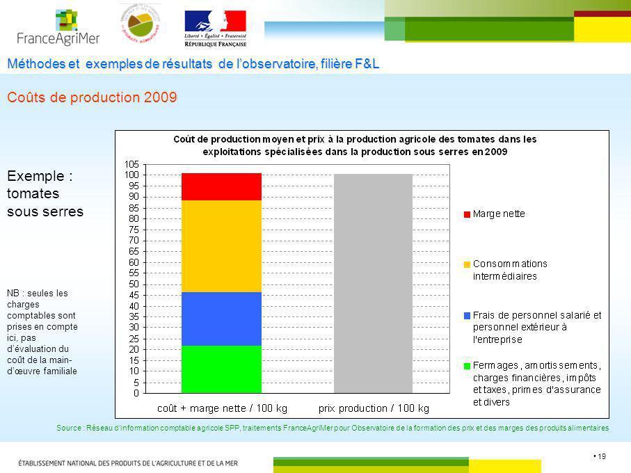 19 Méthodes et exemples de résultats de lobservatoire, filière F&L Coûts de production 2009 Exemple : tomates sous serres Source : Réseau dinformation