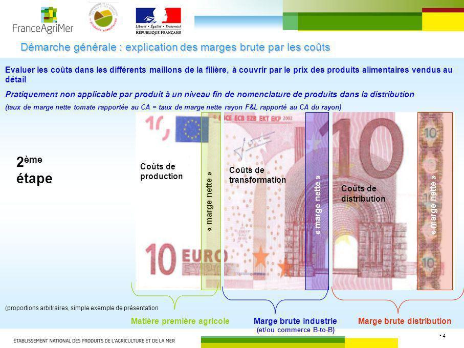 4 Démarche générale : explication des marges brute par les coûts « marge nette » Matière première agricoleMarge brute industrie (et/ou commerce B-to-B