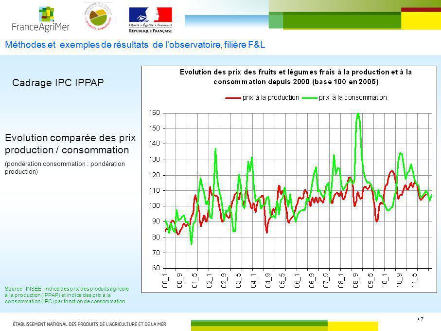 7 Méthodes et exemples de résultats de lobservatoire, filière F&L Evolution comparée des prix production / consommation (pondération consommation : po