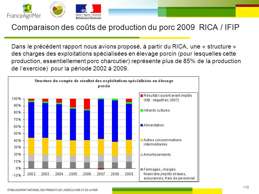 13 Comparaison des coûts de production du porc 2009 RICA / IFIP Dans le précédent rapport nous avions proposé, à partir du RICA, une « structure » des charges des exploitations spécialisées en élevage porcin (pour lesquelles cette production, essentiellement porc charcutier) représente plus de 85% de la production de lexercice) pour la période 2002 à 2009.