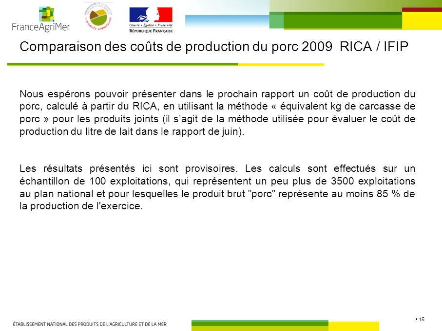 15 Comparaison des coûts de production du porc 2009 RICA / IFIP Nous espérons pouvoir présenter dans le prochain rapport un coût de production du porc, calculé à partir du RICA, en utilisant la méthode « équivalent kg de carcasse de porc » pour les produits joints (il sagit de la méthode utilisée pour évaluer le coût de production du litre de lait dans le rapport de juin).
