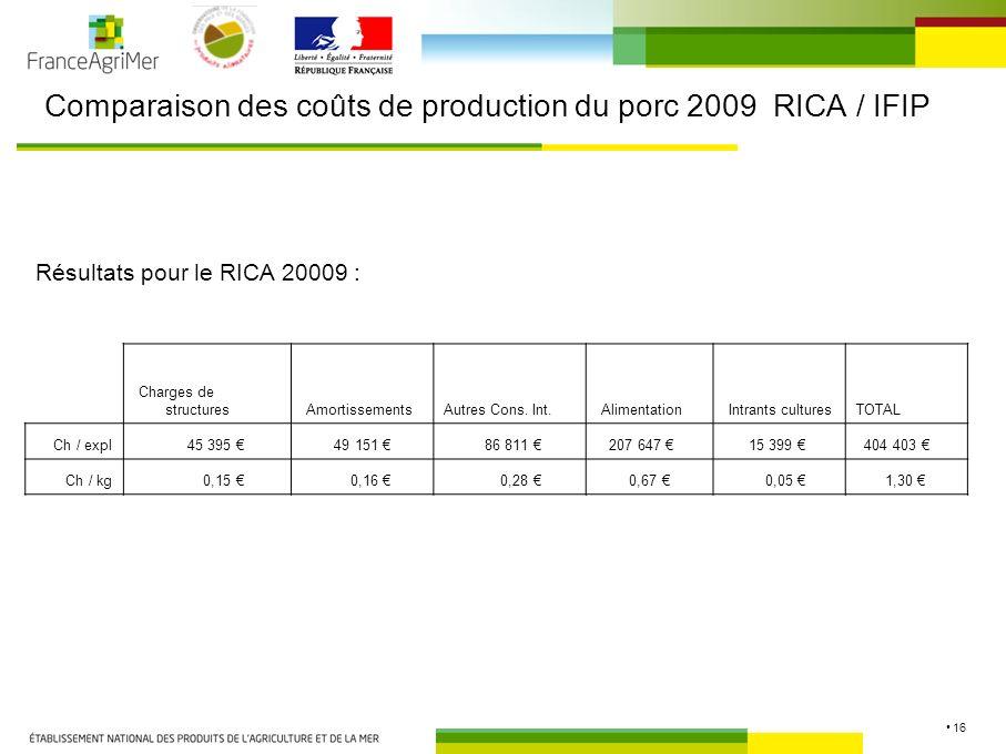 16 Comparaison des coûts de production du porc 2009 RICA / IFIP Résultats pour le RICA 20009 : Charges de structures AmortissementsAutres Cons.