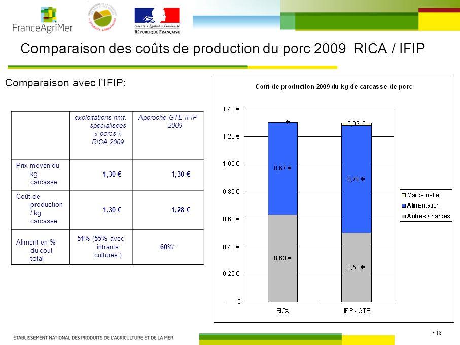 18 Comparaison des coûts de production du porc 2009 RICA / IFIP Comparaison avec lIFIP: exploitations hmt.