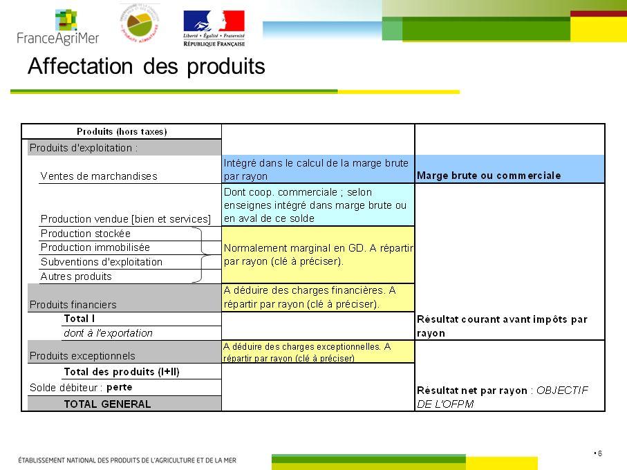 17 Comparaison des coûts de production du porc 2009 RICA / IFIP Résultats pour le RICA 20009 :