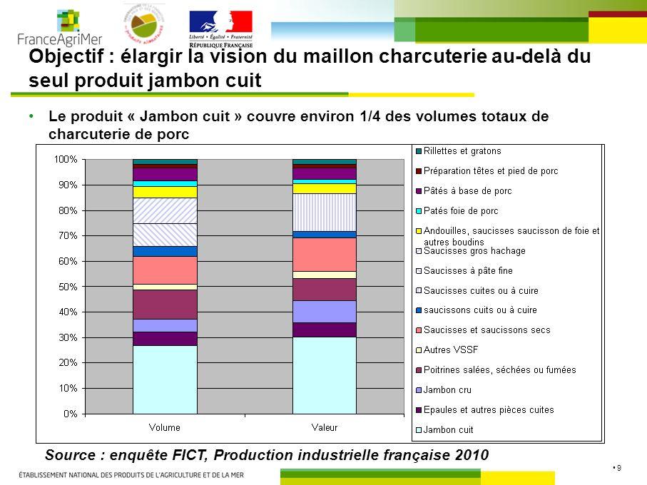 9 Objectif : élargir la vision du maillon charcuterie au-delà du seul produit jambon cuit Le produit « Jambon cuit » couvre environ 1/4 des volumes totaux de charcuterie de porc Source : enquête FICT, Production industrielle française 2010