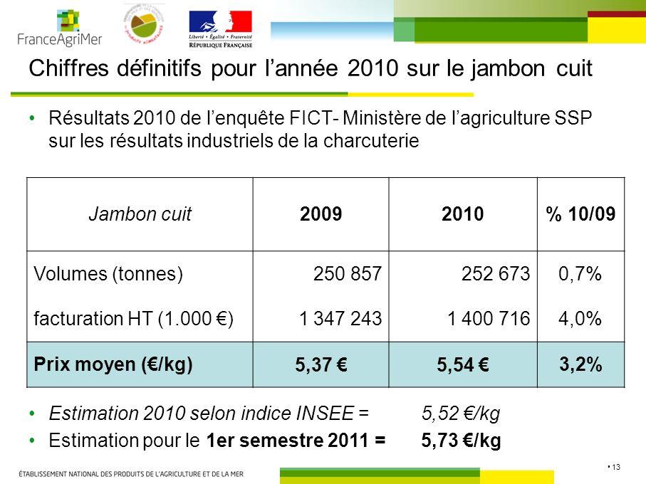 13 Chiffres définitifs pour lannée 2010 sur le jambon cuit Résultats 2010 de lenquête FICT- Ministère de lagriculture SSP sur les résultats industriels de la charcuterie Jambon cuit20092010% 10/09 Volumes (tonnes) 250 857 252 6730,7% facturation HT (1.000 ) 1 347 243 1 400 7164,0% Prix moyen (/kg)5,37 5,54 3,2% Estimation 2010 selon indice INSEE = 5,52 /kg Estimation pour le 1er semestre 2011 = 5,73 /kg