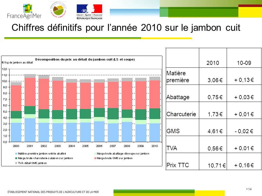 14 Chiffres définitifs pour lannée 2010 sur le jambon cuit 201010-09 Matière première 3,06 + 0,13 Abattage 0,75 + 0,03 Charcuterie 1,73 + 0,01 GMS 4,61 - 0,02 TVA 0,56 + 0,01 Prix TTC 10,71 + 0,16