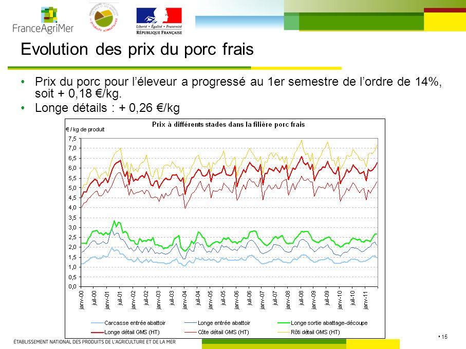 15 Evolution des prix du porc frais Prix du porc pour léleveur a progressé au 1er semestre de lordre de 14%, soit + 0,18 /kg.